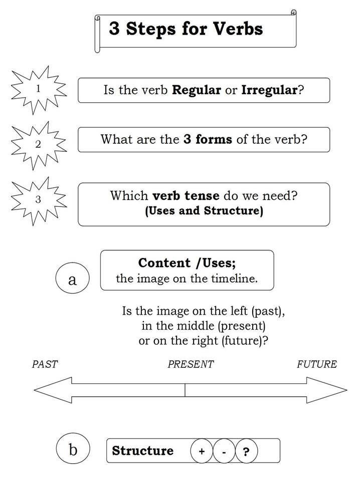 3 Steps for Verbs